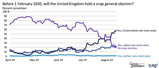 egX Superforecast of whether the UK will hold a snap general election before 1 February 2020