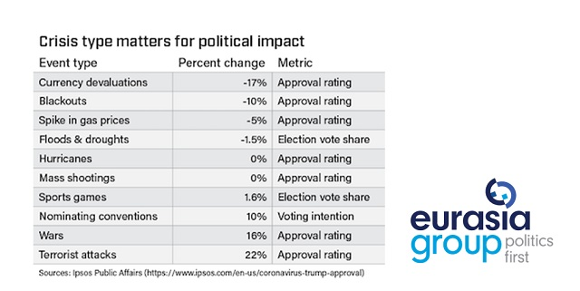 Crisis type matters for political impact