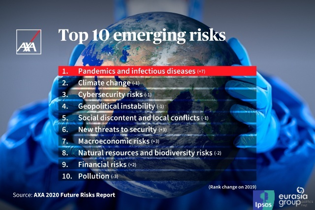 The Top 10 emerging risks in AXA, Eurasia Group, and Ipsos' 2020 Future Risks report.
