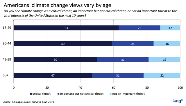 Americans' climate change views vary by age