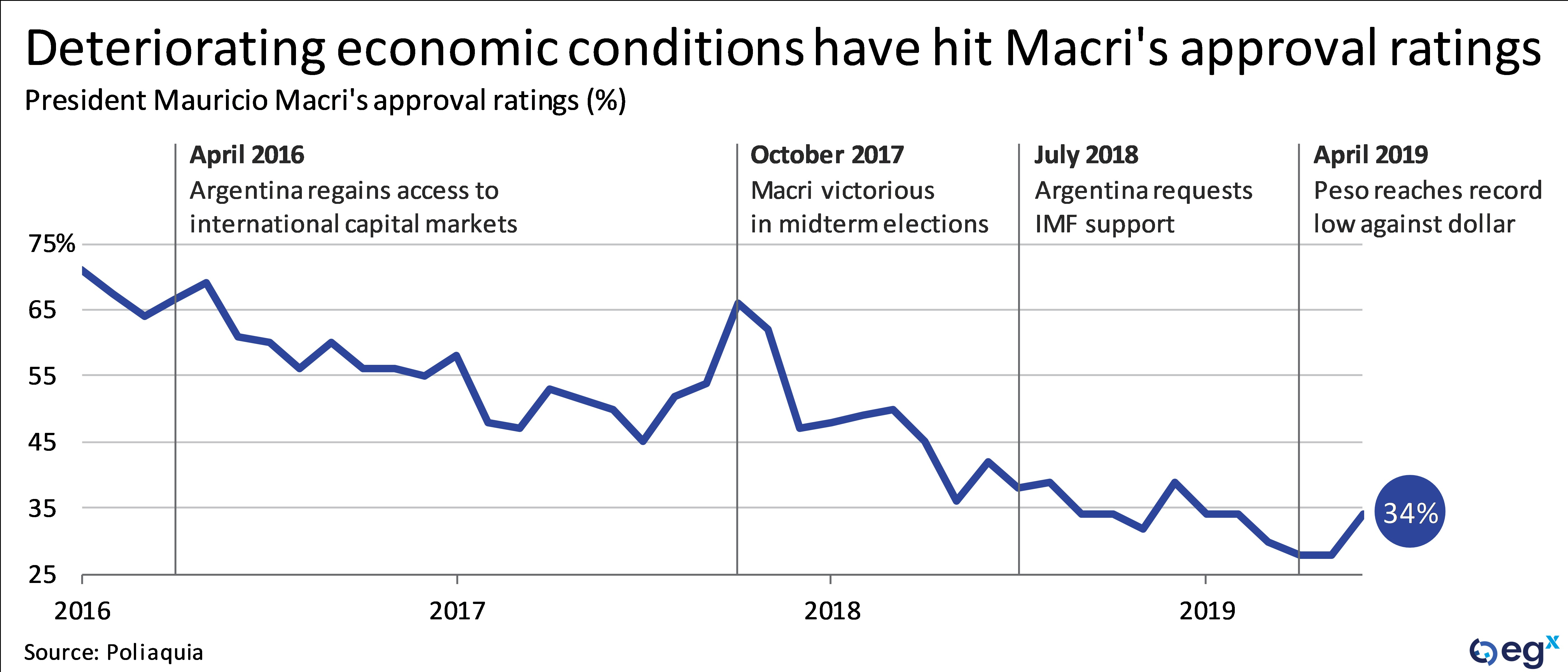 Deteriorating economic conditions have hit Mauricio Macri's approval ratings