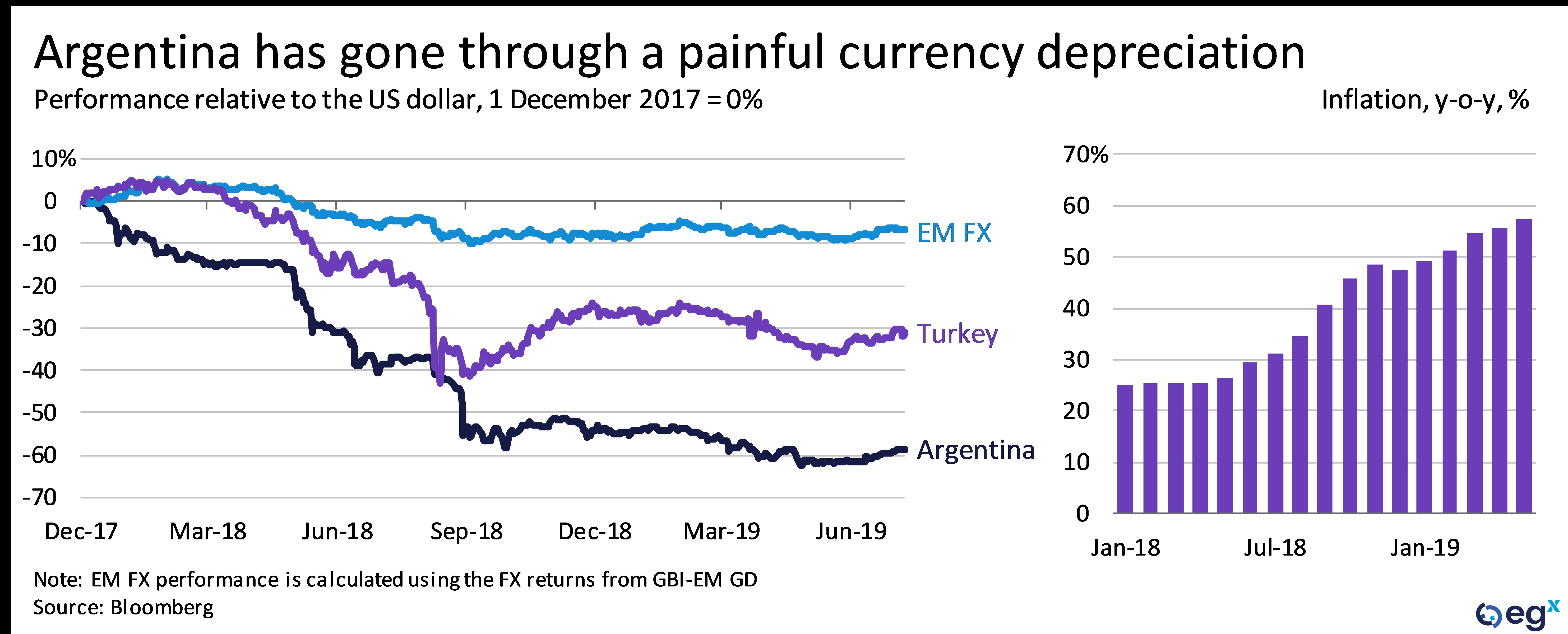 Argentina has gone through a painful currency depreciation