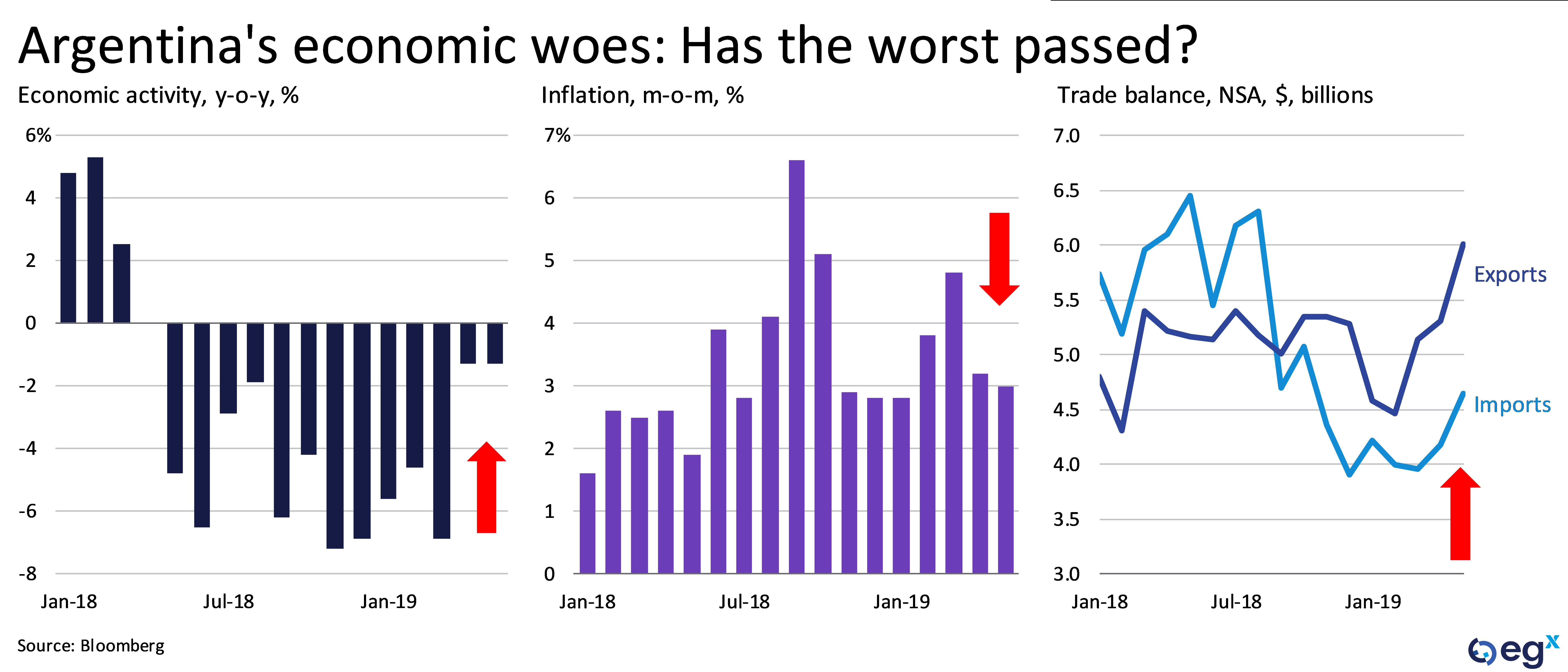 Argentina's economic woes: Has the worst passed?
