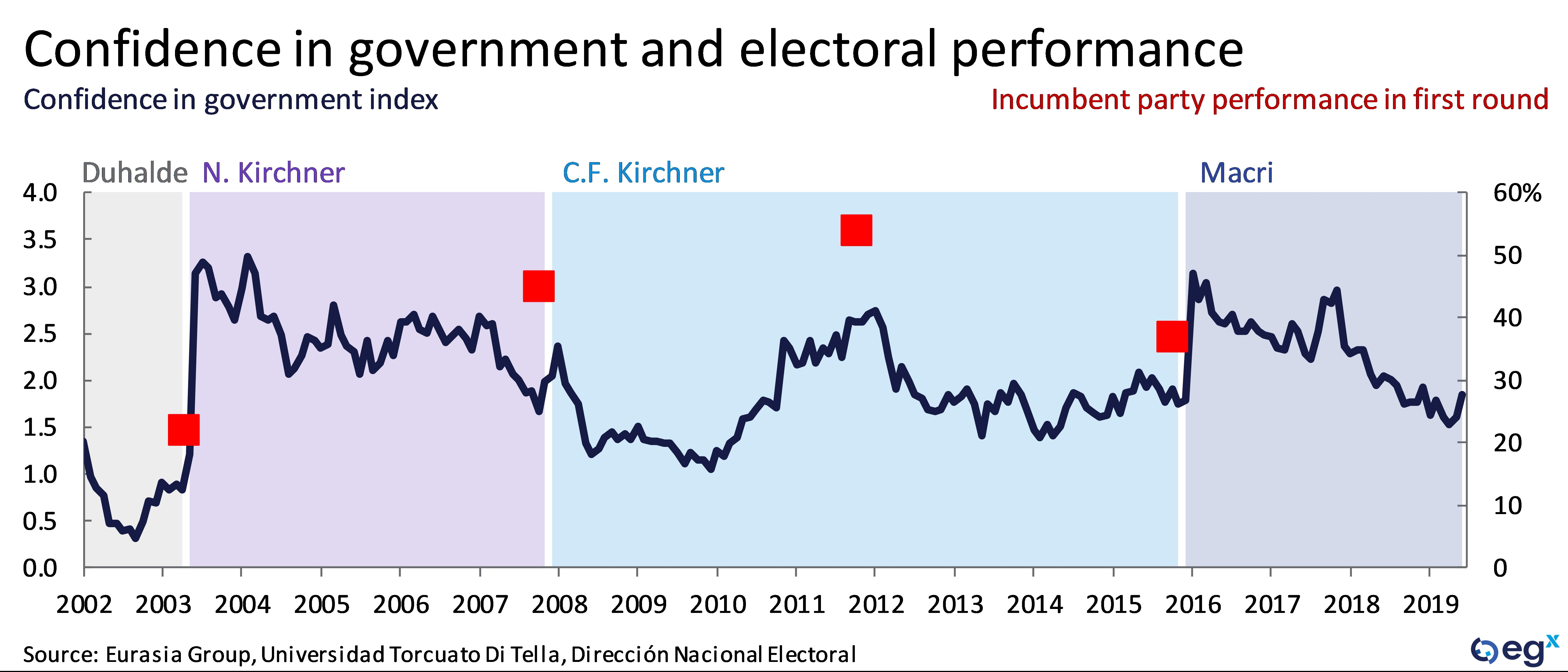 Confidence in government and electoral performance in Argentina