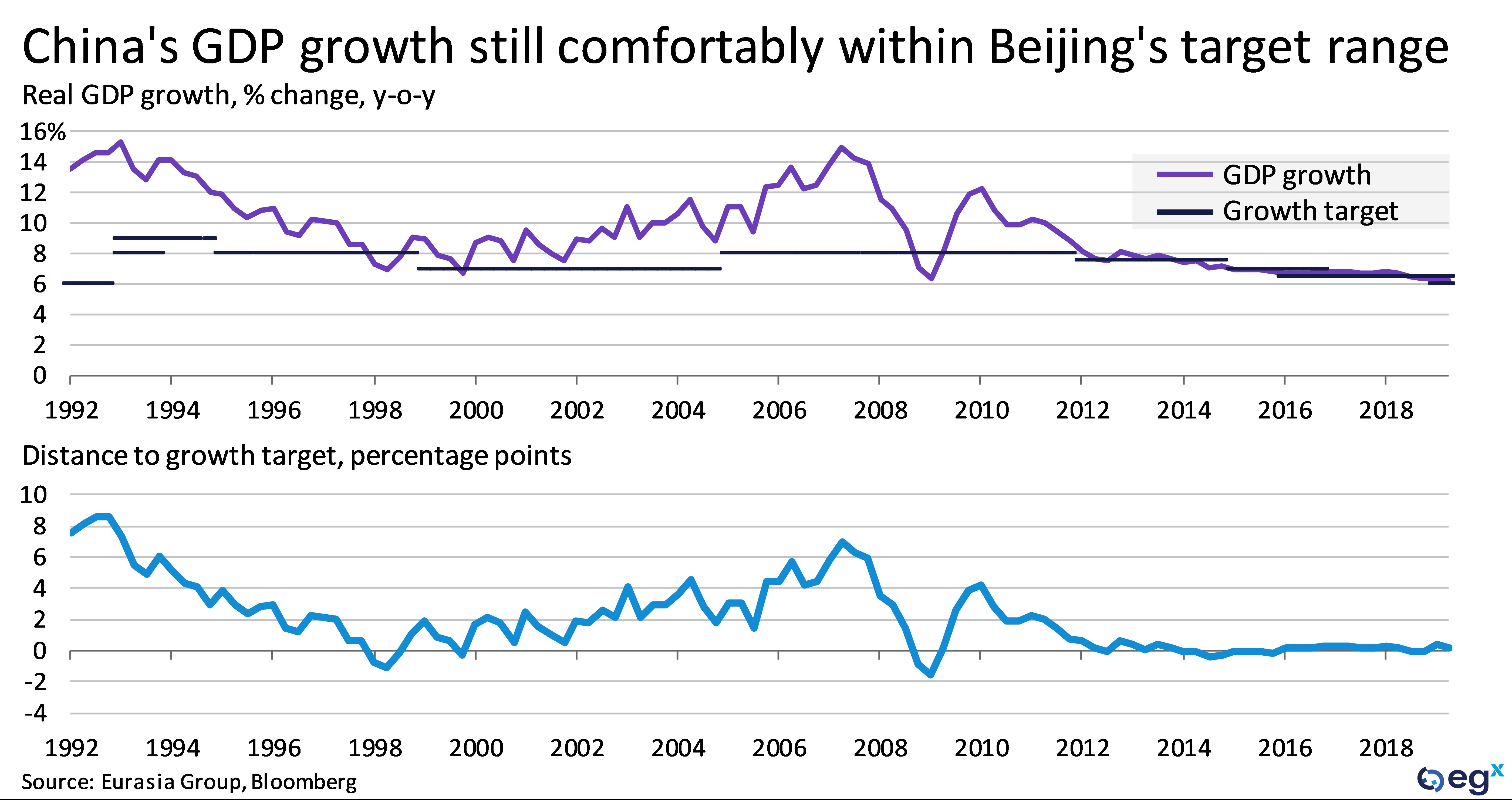 China's GDP growth is still comfortably within Beijing's target range
