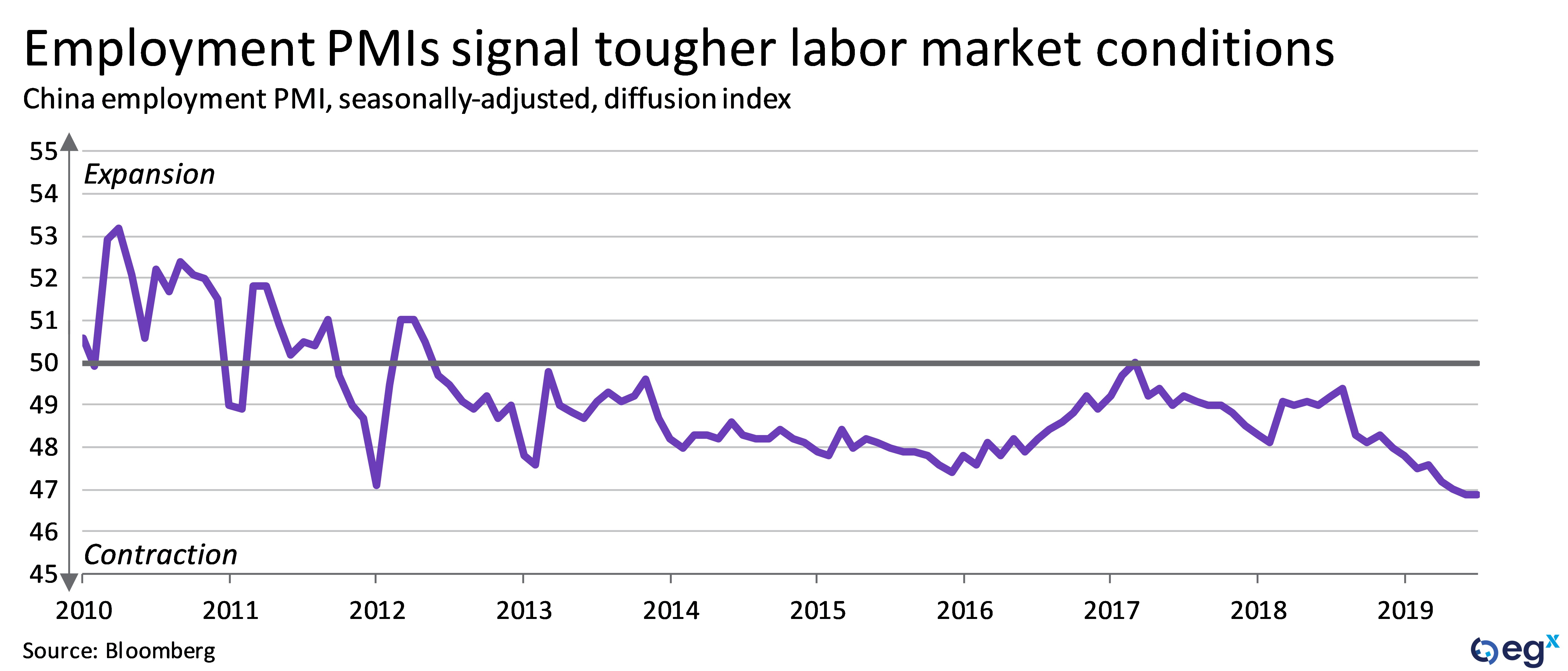 China's employment PMIs signal tougher labor market conditions