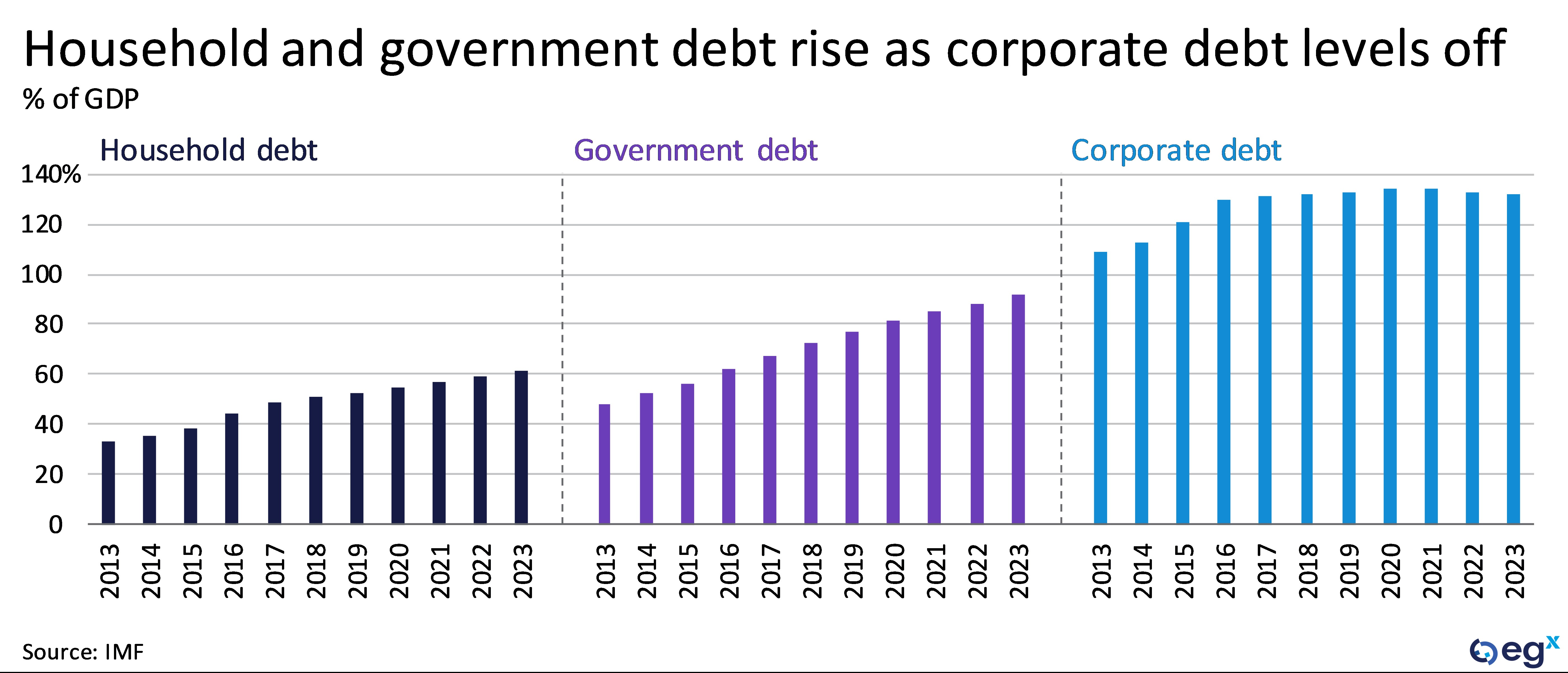 China's household and government debt rise ad corporate debt levels off