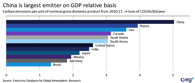 China is largest emitter on GDP relative basis