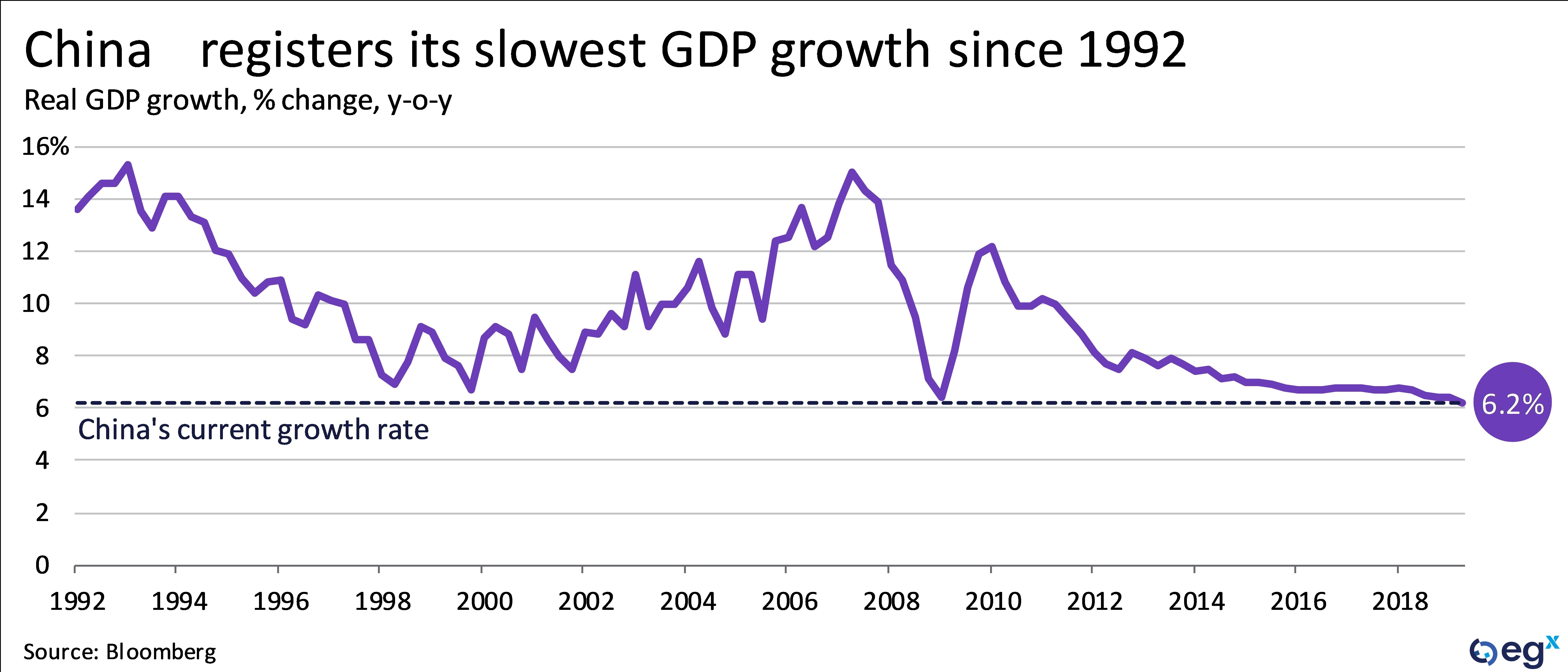 China registers its slowest GDP growth since 1992