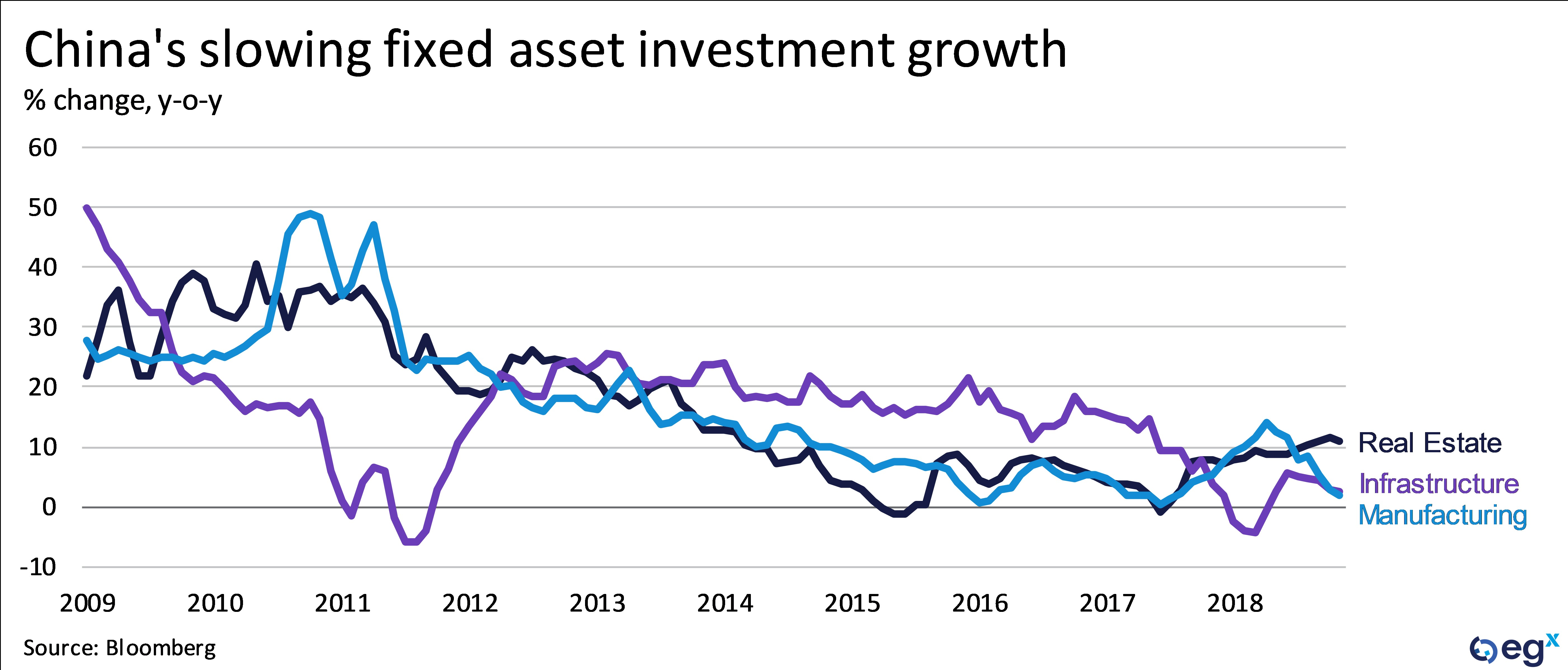 China's slowing fixed asset investment growth