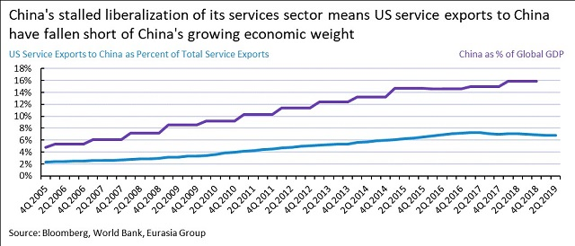China's stalled liberalization of its services sector means US service exports to China have fallen short of China's growing economic weight