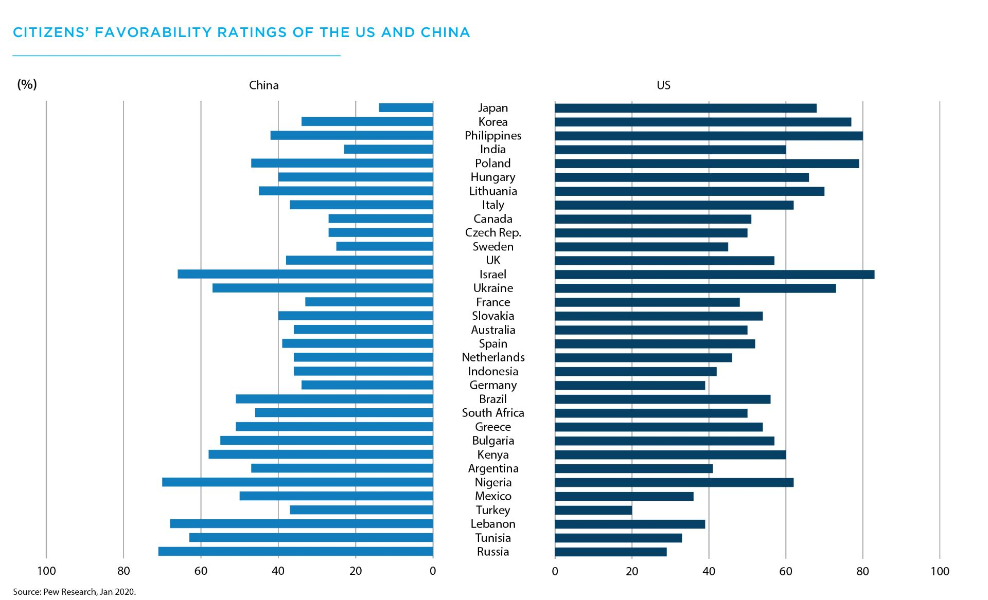 Citizens' favorability ratings of the US and China