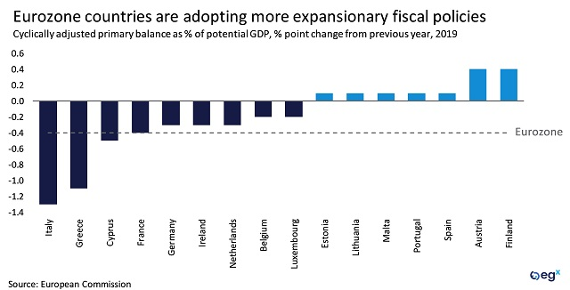 Eurozone countries are adopting more expansionary fiscal policies