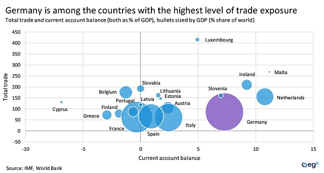 Germany is among the countries with the highest level of trade exposure.