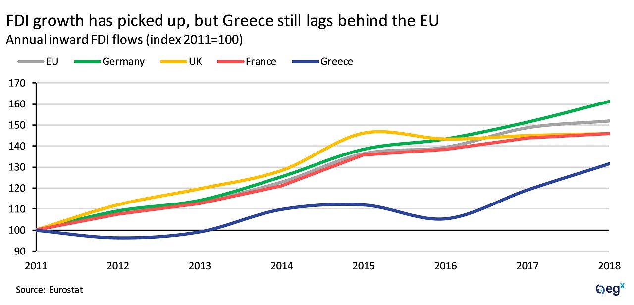 Greece's FDI growth has picked up but still lags behind the EU.