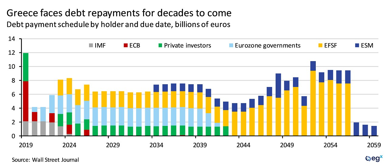 Greece faces debt repayments for decades to come.