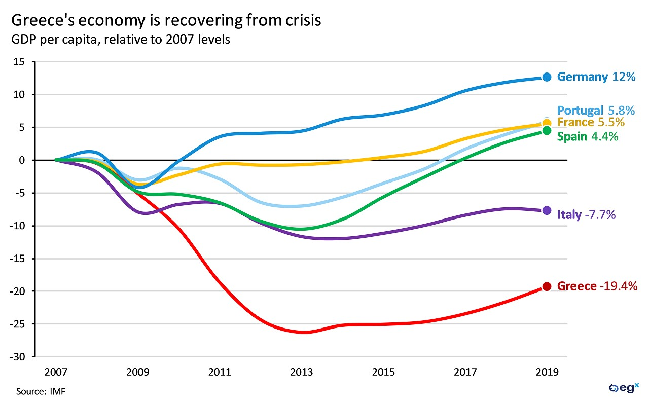 Greece's economy is recovering from crisis.