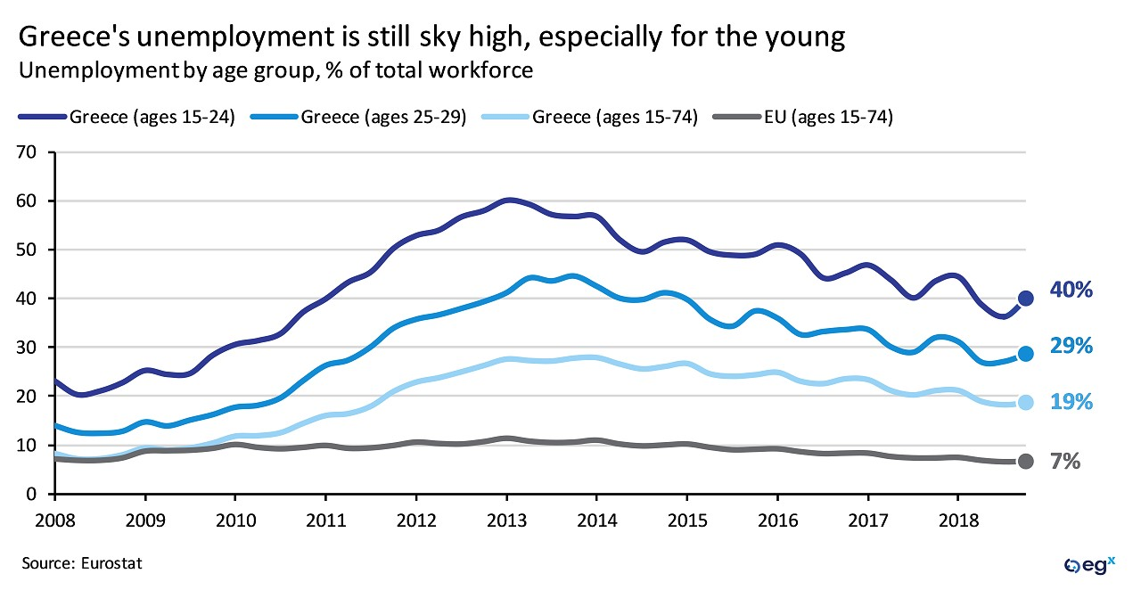 Greece's unemployment is still sky high, especially for the young.