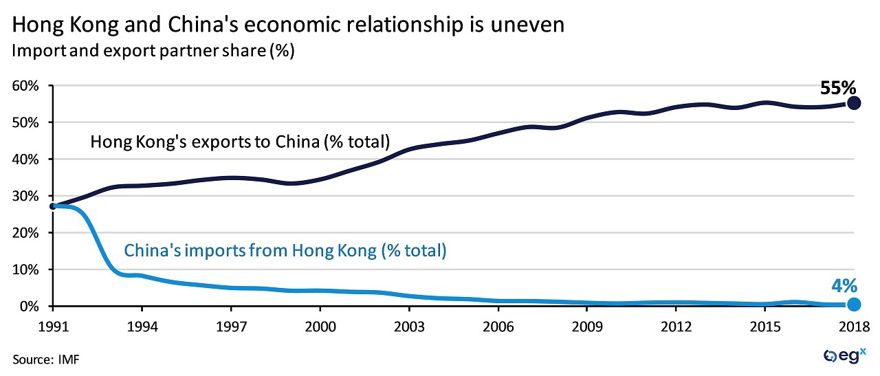 Hong Kong and China's economic relationship is uneven