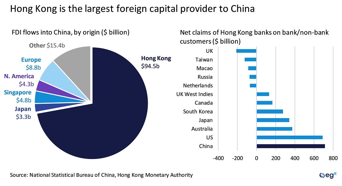 Hong Kong is the largest foreign capital provider to China