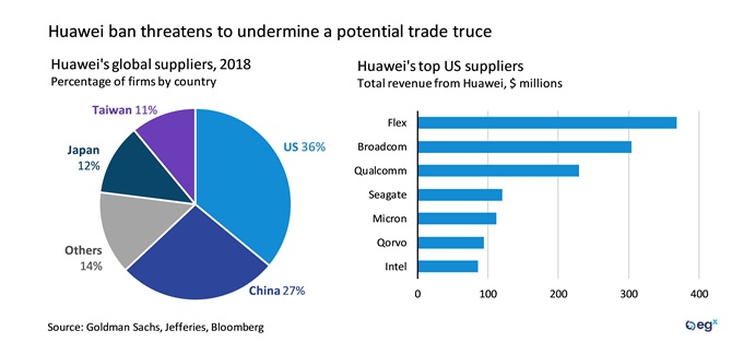 Huawei ban threatens to undermine a potential trade truce