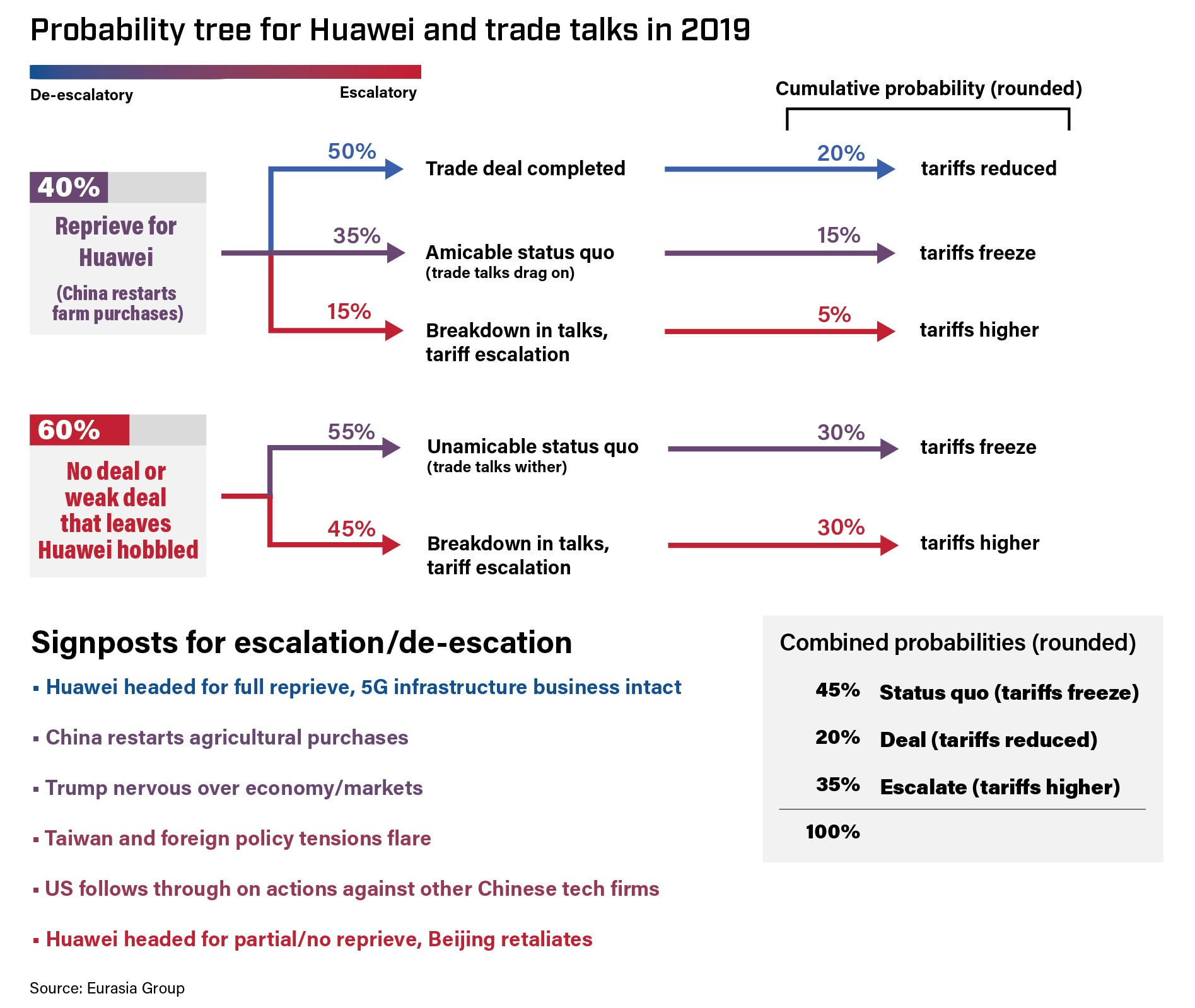 Probability tree for Huawei and trade talks in 2019