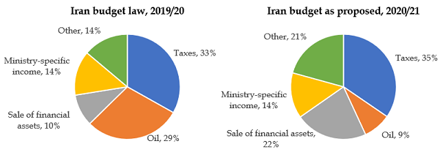 Iran's budget law and budget as proposed