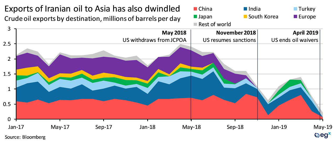 Exports of Iranian oil to Asia have dwindled.