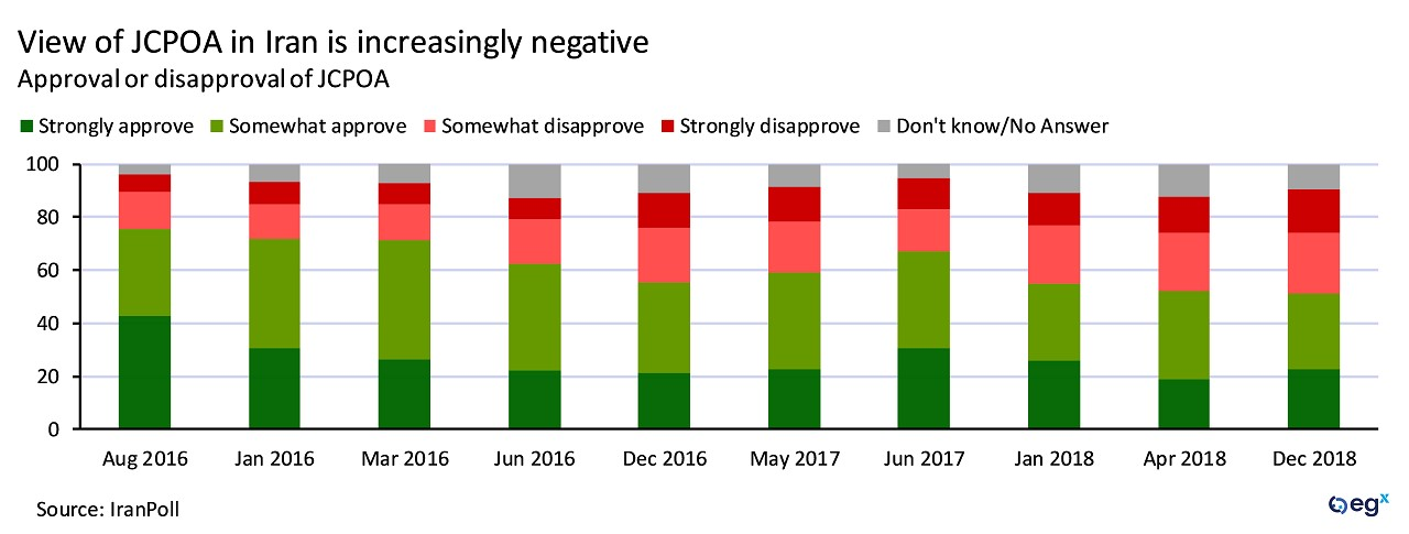 View of JCPOA nuclear deal in Iran is increasingly negative.
