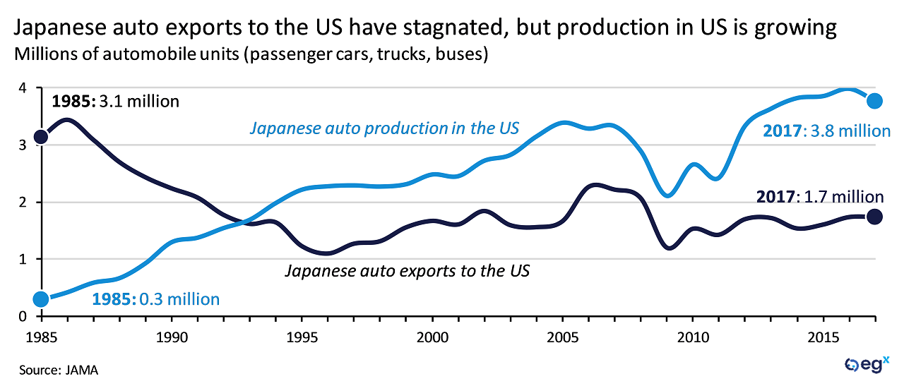 Japanese auto exports to the US