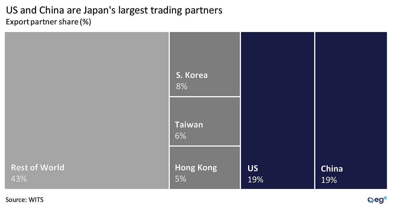 US and China are Japan's largest trading partners