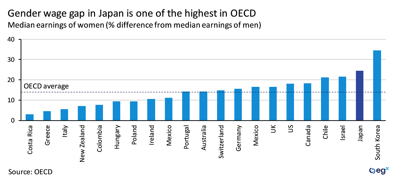 Japan gender wage gap