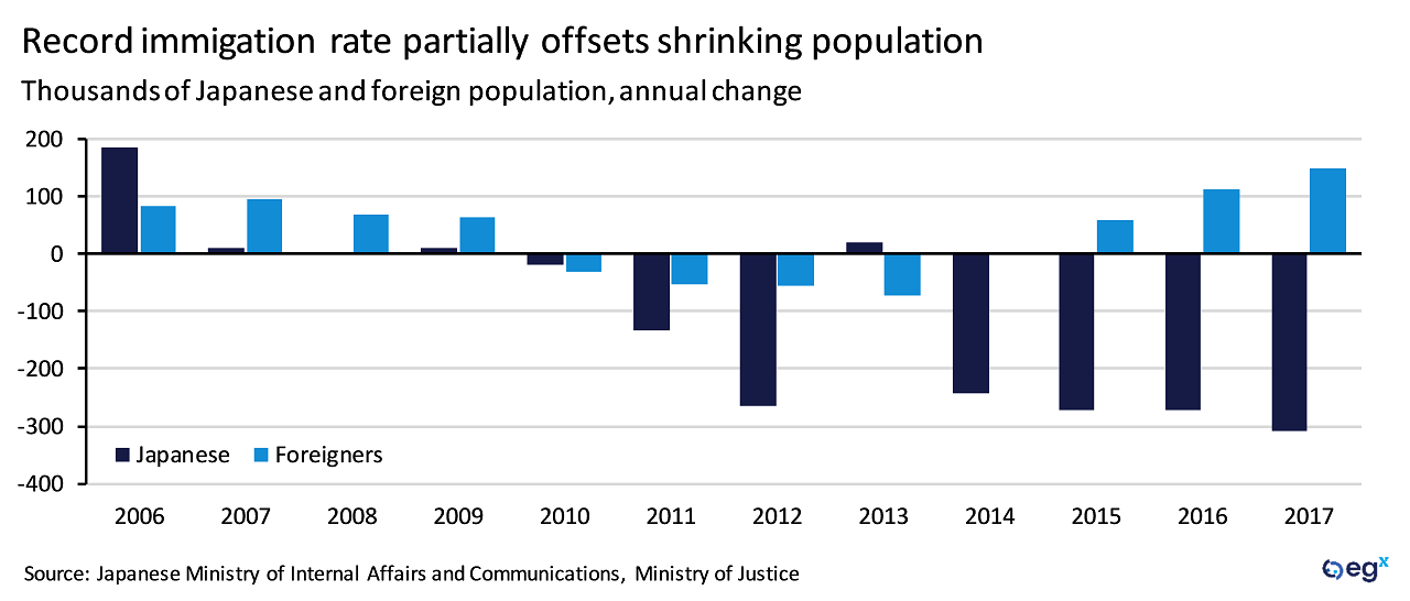 Record immigration to Japan partially offsets shrinking population
