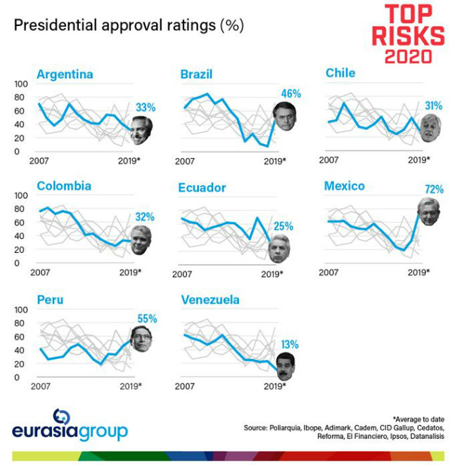 Latin America presidential approval ratings