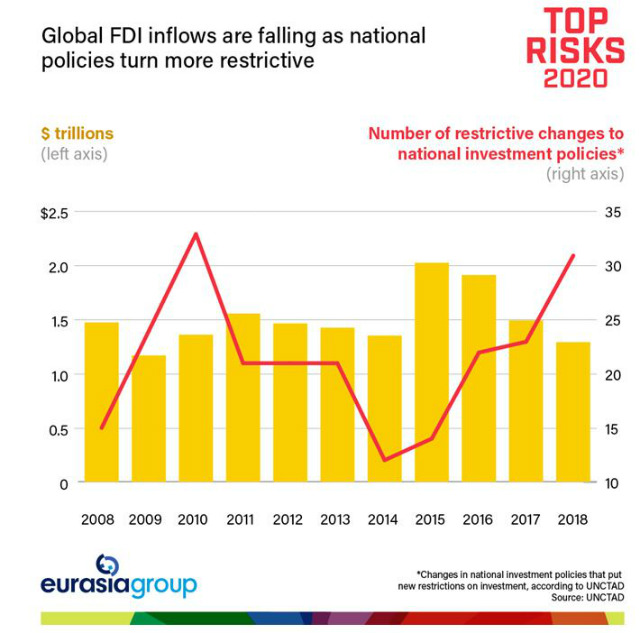 Global FDI inflows are falling as national policies turn more restrictive