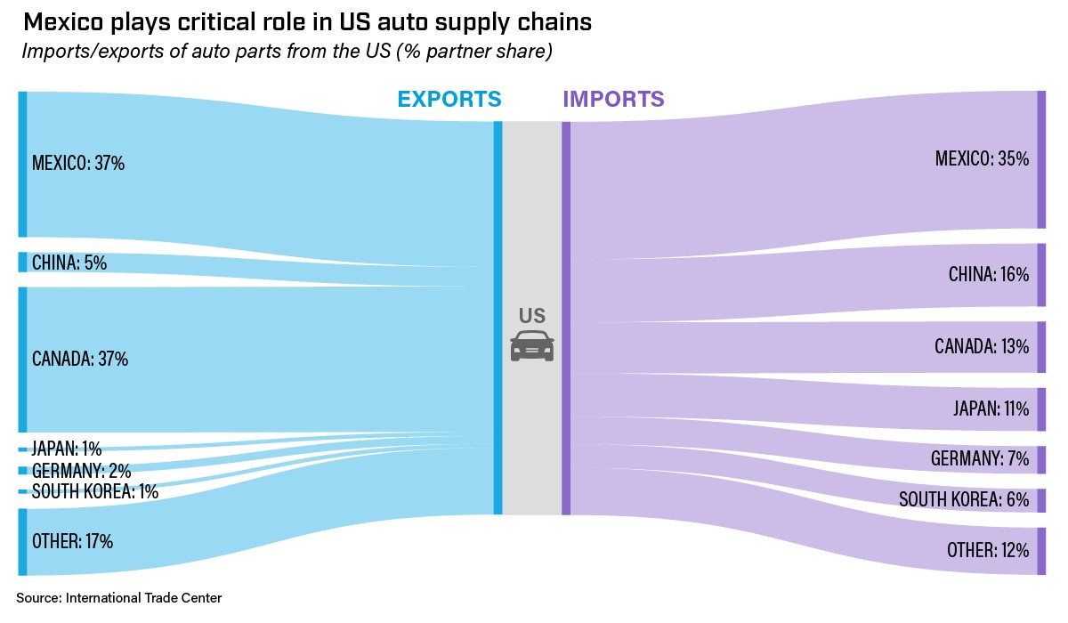 Mexico plays critical role in US auto supply chains