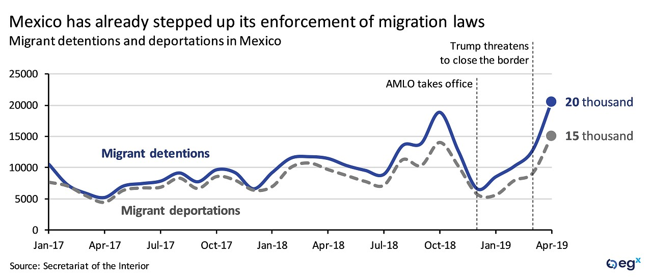 Mexico enforcement of migration laws