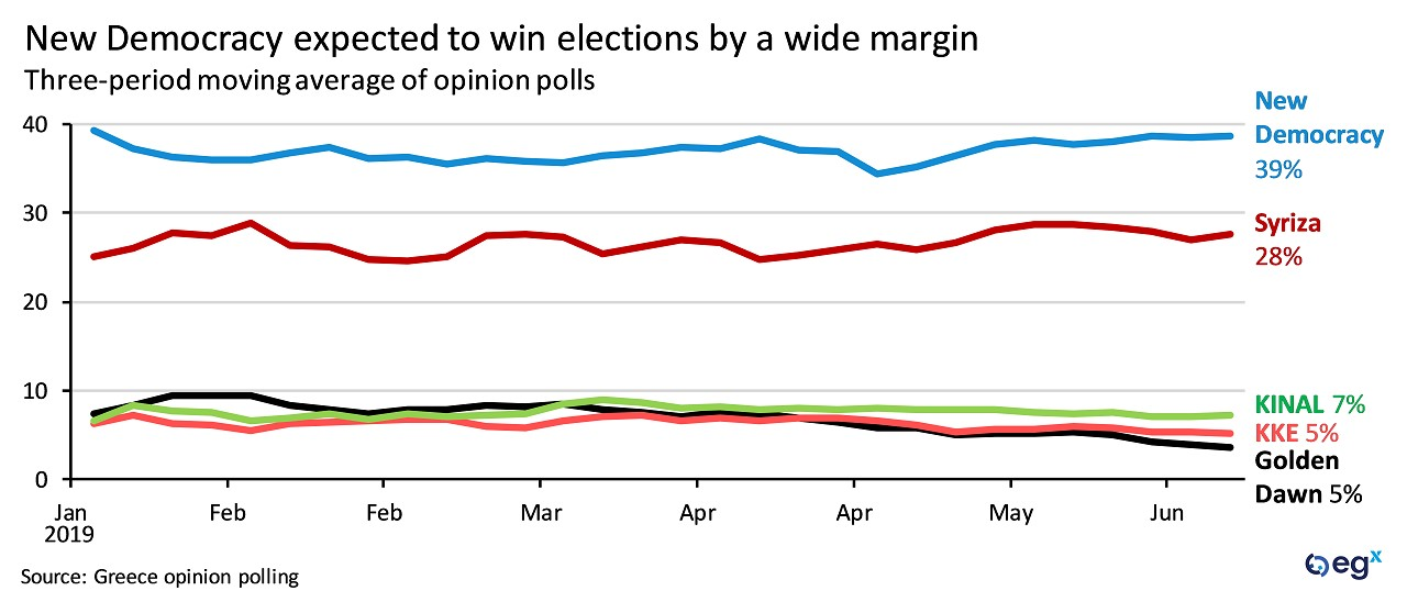 New Democracy is expected to win Greece's snap elections by a wide margin.