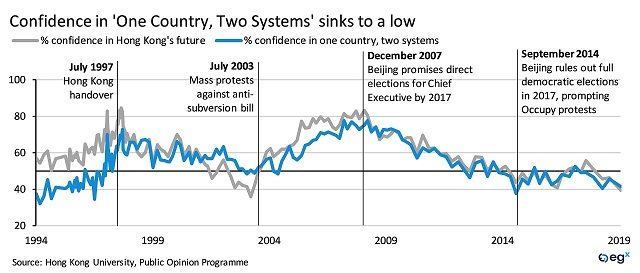 "Confidence in ""One Country, Two Systems"" sinks to a low"