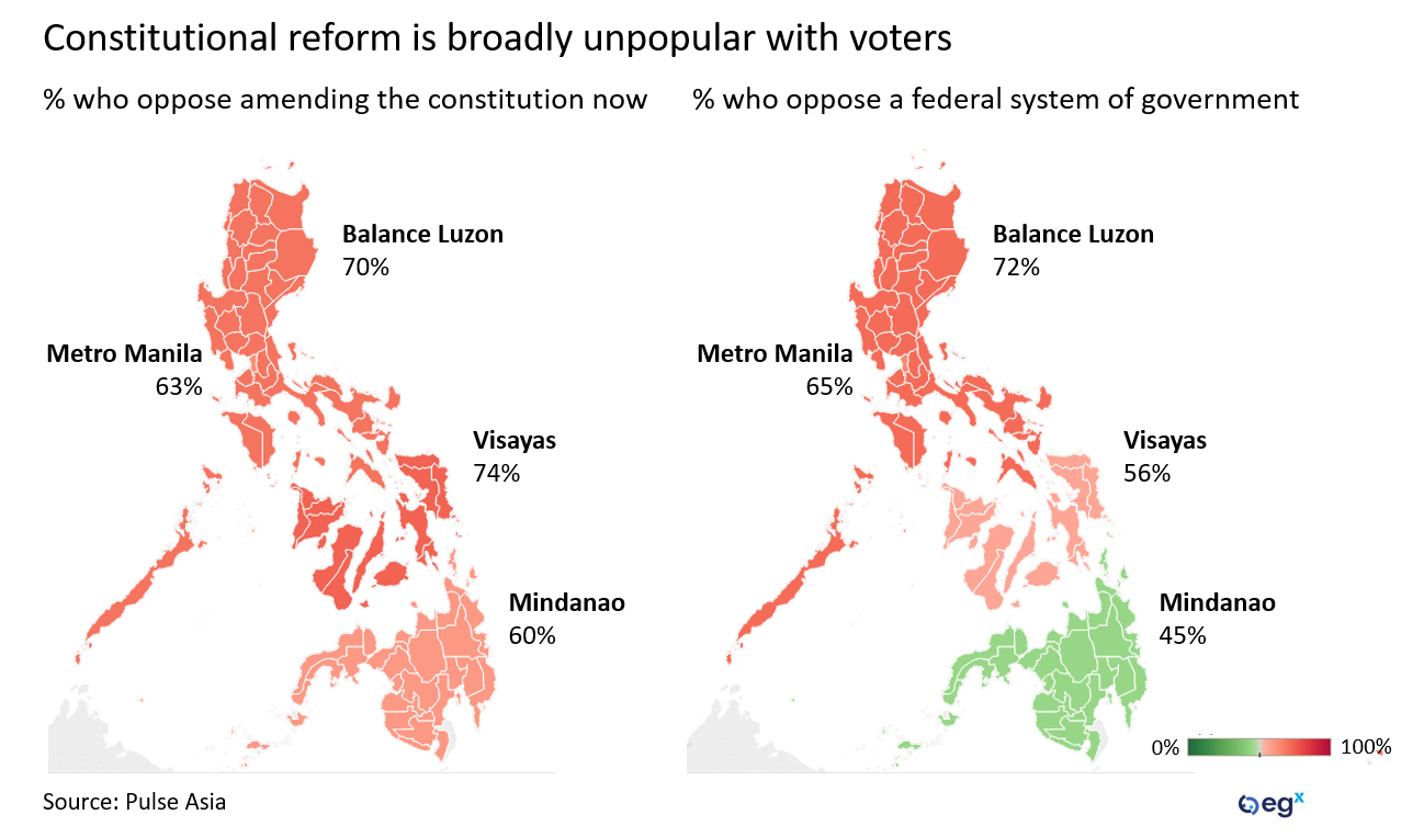 Popularity of Constitutional reform in the Philippines.