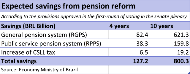 Expected savings from pension reform