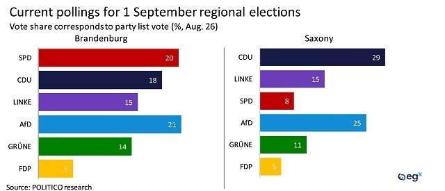 Current pollings for 1 September regional elections