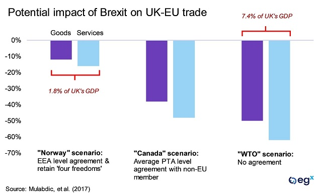 Potential impact of Brexit on UK-EU trade
