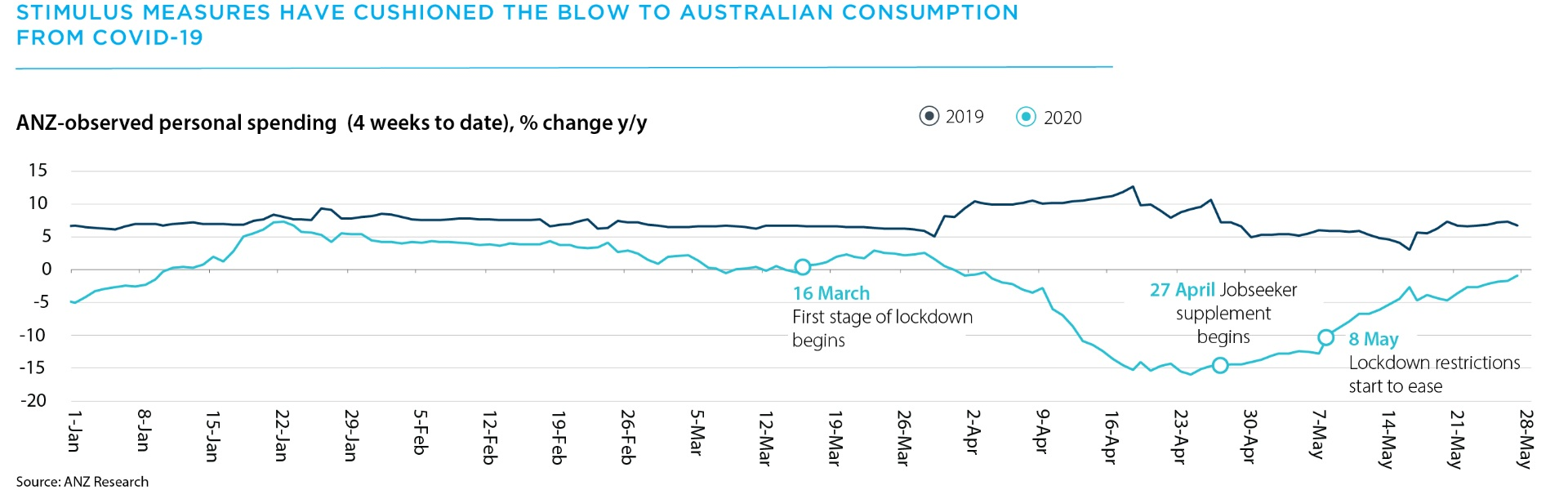 Stimulus measures have cushioned the blow to Australian consumption from Covid-19.