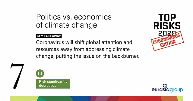 Top Risks for 2020: Coronavirus Edition, Politics vs. economics of climate change Key Takeaway