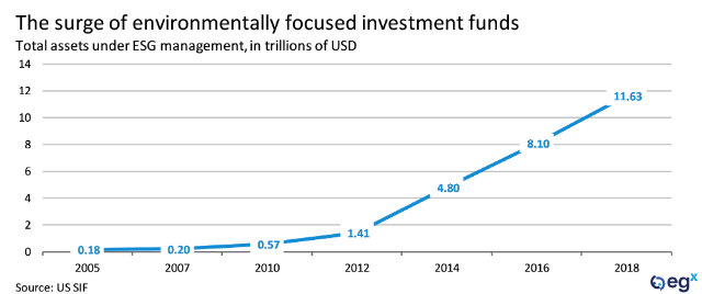 The surge of environmentally focused investment funds