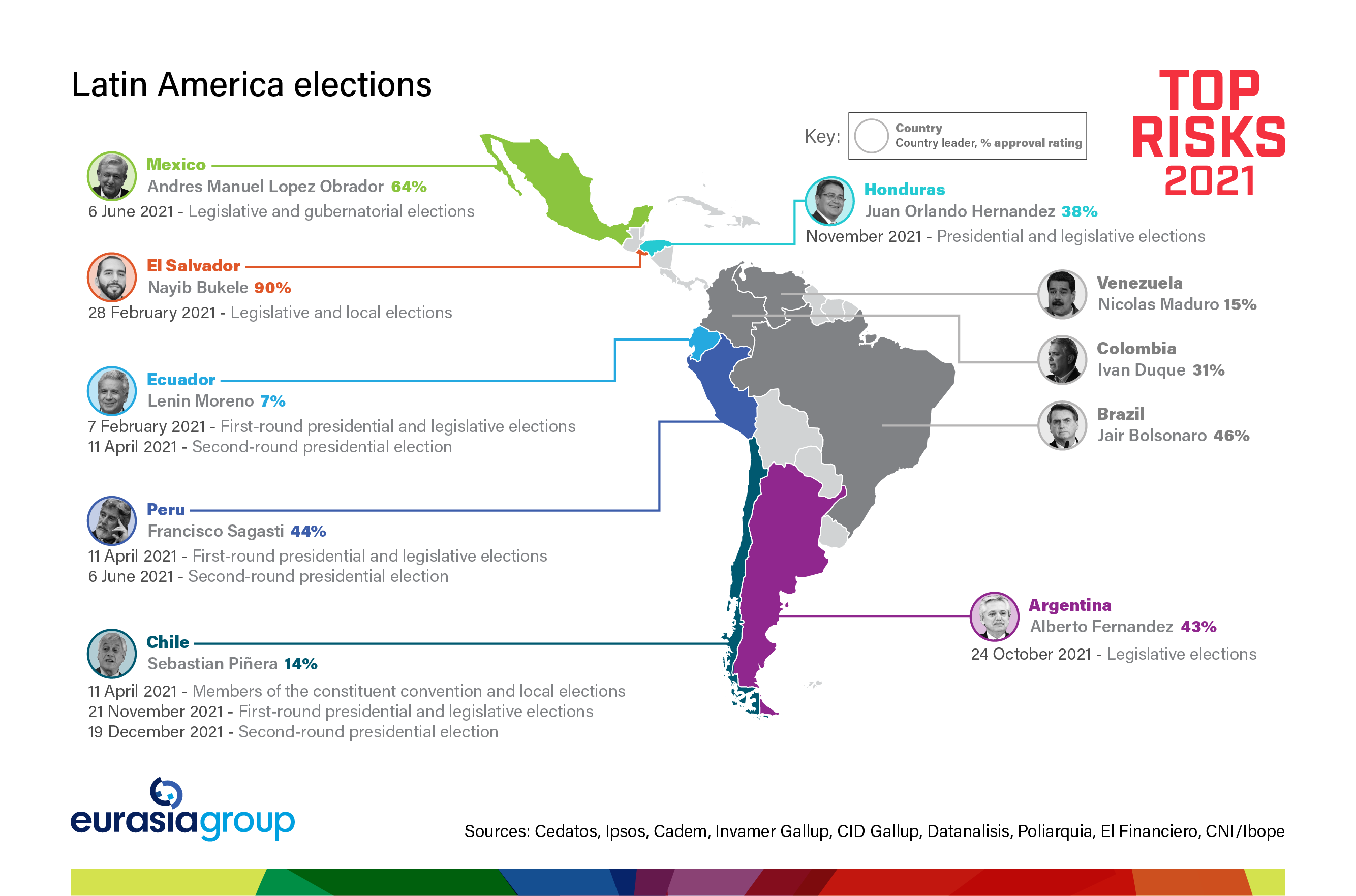 Top Risks 2021 Risk 10: Latin America disappoints graph of Latin American elections