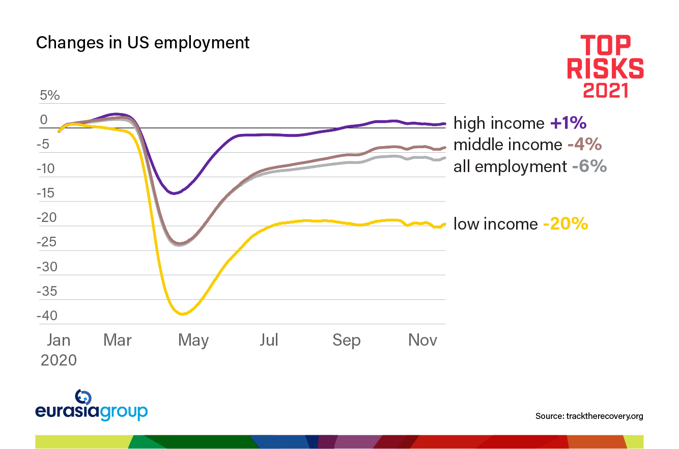 Eurasia Group's Top Risks 2021 Risk 2: Long Covid graph on changes in US employment