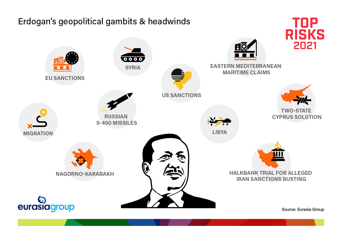 Top Risks 2021 Risk 7: (Out in the) cold Turkey graph on Erdogan's geopolitical gambits and headwinds