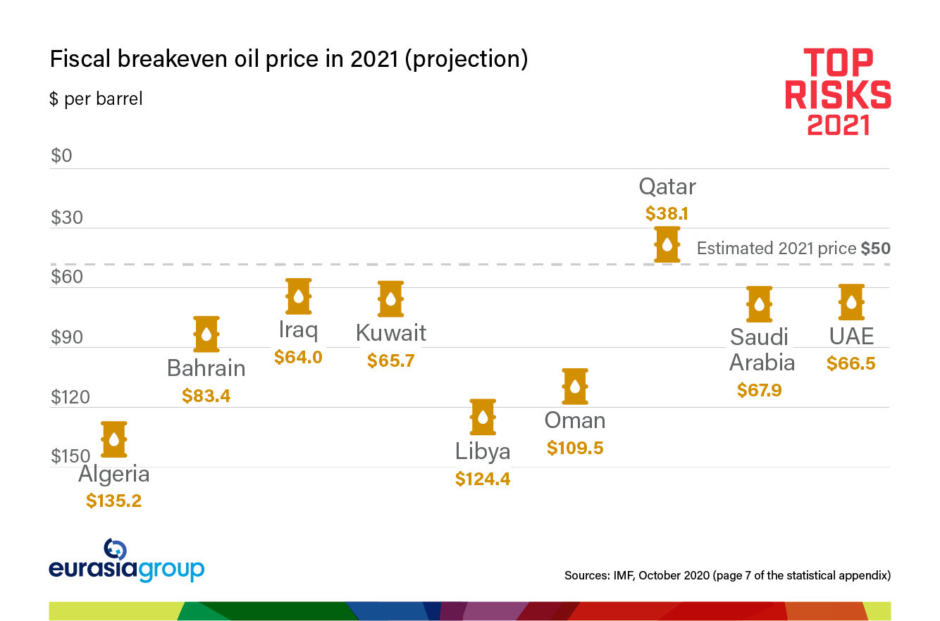 Top Risks 2021 Risk 8: Middle East: Low oil takes a toll graph on fiscal breakeven oil price in 2021